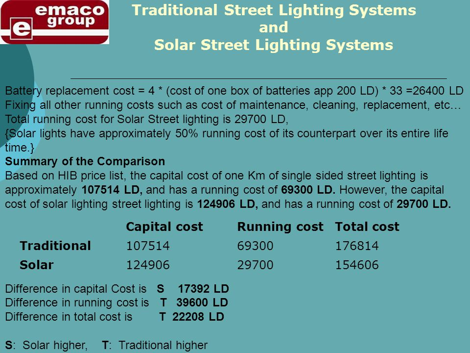 Battery replacement cost = 4 * (cost of one box of batteries app 200 LD) * 33 =26400 LD Fixing all other running costs such as cost of maintenance, cleaning, replacement, etc… Total running cost for Solar Street lighting is 29700 LD, {Solar lights have approximately 50% running cost of its counterpart over its entire life time.} Summary of the Comparison Based on HIB price list, the capital cost of one Km of single sided street lighting is approximately 107514 LD, and has a running cost of 69300 LD.