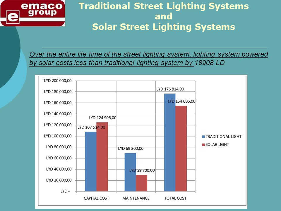 Over the entire life time of the street lighting system, lighting system powered by solar costs less than traditional lighting system by 18908 LD Traditional Street Lighting Systems and Solar Street Lighting Systems