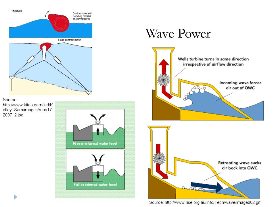 Wave Power Source: http://www.kitco.com/ind/K irtley_Sam/images/may17 2007_2.jpg Source: http://www.rise.org.au/info/Tech/wave/image002.gif