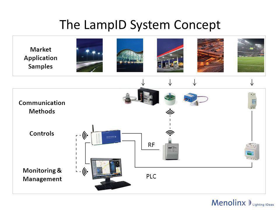The LampID System Concept Market Application Samples Communication Methods Controls Monitoring & Management RF PLC