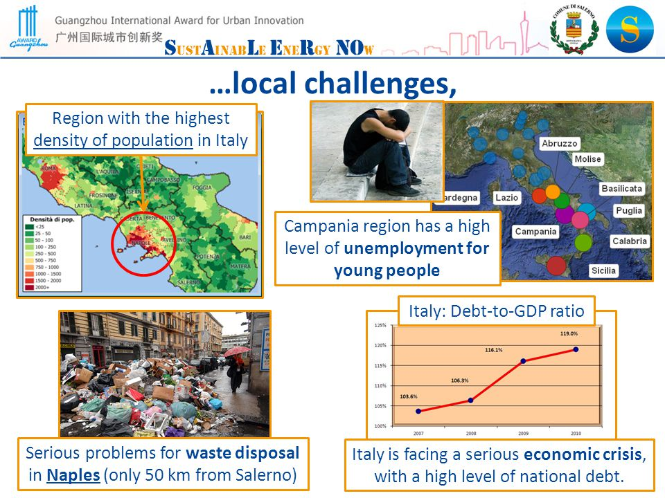 S ust A inab L e E ne R gy NO w …local challenges, Region with the highest density of population in Italy Campania region has a high level of unemployment for young people Serious problems for waste disposal in Naples (only 50 km from Salerno) Italy is facing a serious economic crisis, with a high level of national debt.