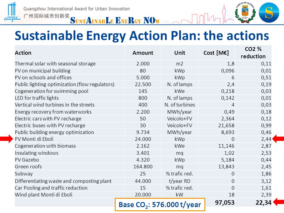 S ust A inab L e E ne R gy NO w Sustainable Energy Action Plan: the actions ActionAmountUnitCost [M] CO2 % reduction Thermal solar with seasonal storage2.000m21,80,11 PV on municipal building80kWp0,0960,01 PV on schools and offices5.000kWp60,51 Public lighting optimization (flow regulators)22.500N.