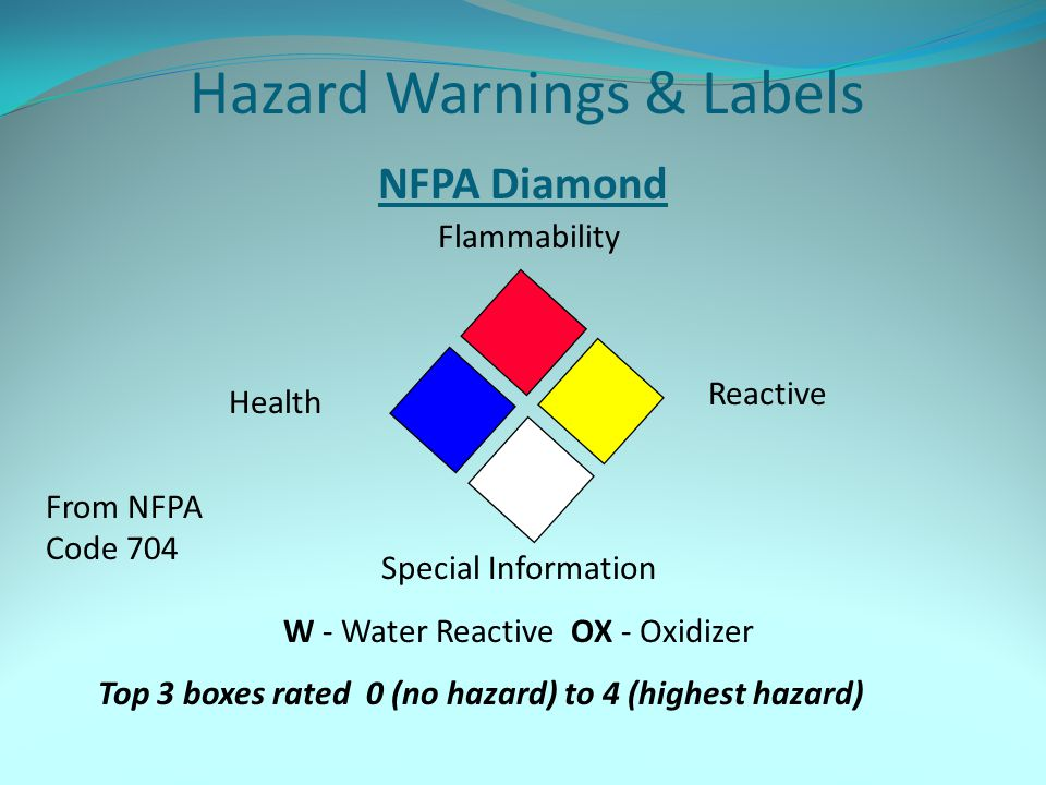 Hazard Warnings & Labels NFPA Diamond Flammability Health Reactive Special Information W - Water Reactive OX - Oxidizer Top 3 boxes rated 0 (no hazard