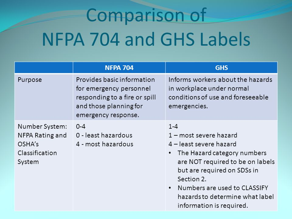 Comparison of NFPA 704 and GHS Labels NFPA 704GHS PurposeProvides basic information for emergency personnel responding to a fire or spill and those pl