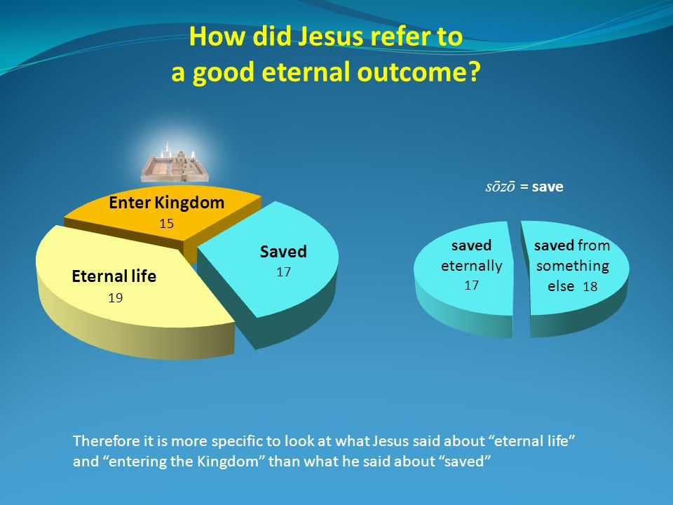 How did Jesus refer to a good eternal outcome.
