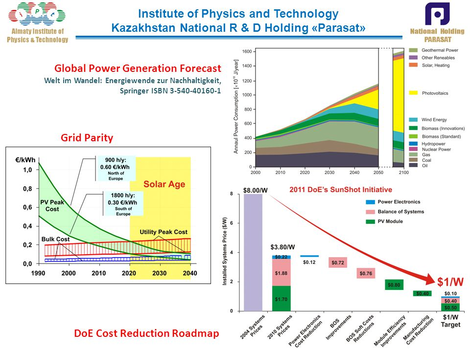Global Power Generation Forecast Welt im Wandel: Energiewende zur Nachhaltigkeit, Springer ISBN 3-540-40160-1 Grid Parity DoE Cost Reduction Roadmap Institute of Physics and Technology Kazakhstan National R & D Holding «Parasat»