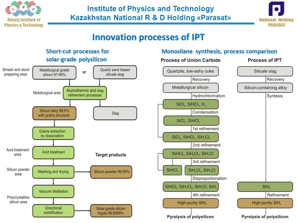 Institute of Physics and Technology Kazakhstan National R & D Holding «Parasat» Short-cut processes for Monosilane synthesis, process comparison solar-grade polysilicon Innovation processes of IPT