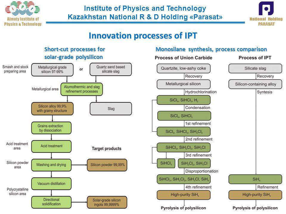 Institute of Physics and Technology Kazakhstan National R & D Holding «Parasat» Short-cut processes for Monosilane synthesis, process comparison solar