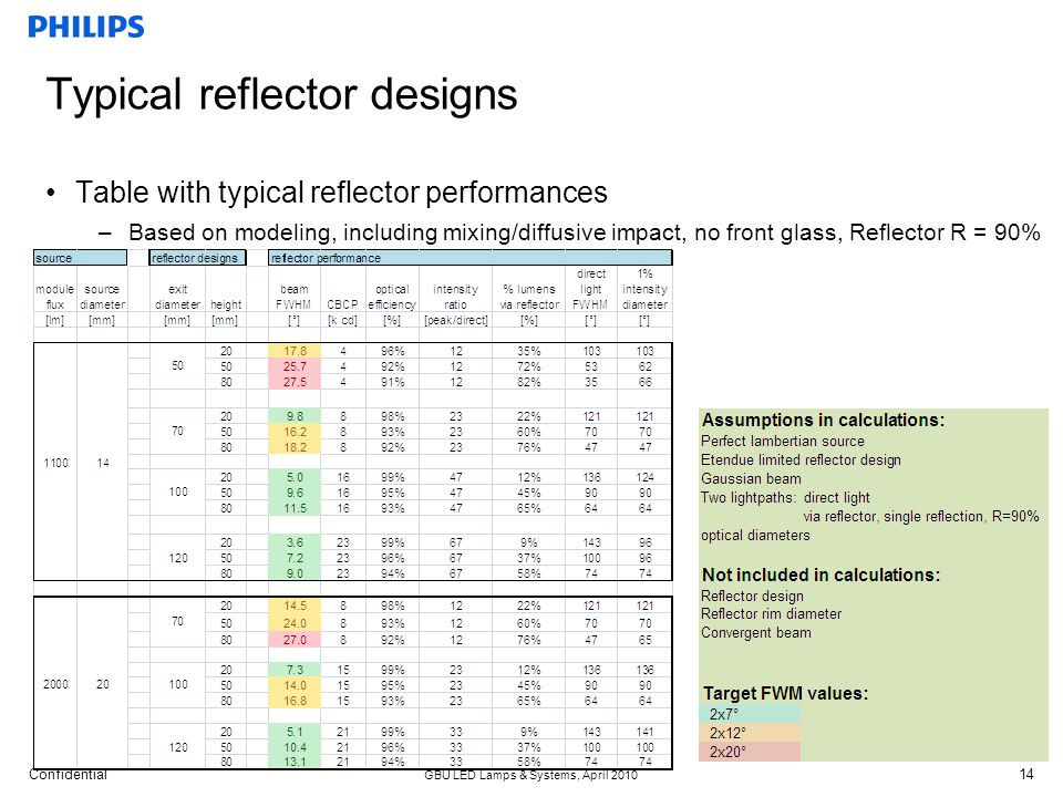 Confidential GBU LED Lamps & Systems, April 2010 14 Typical reflector designs Table with typical reflector performances –Based on modeling, including mixing/diffusive impact, no front glass, Reflector R = 90%