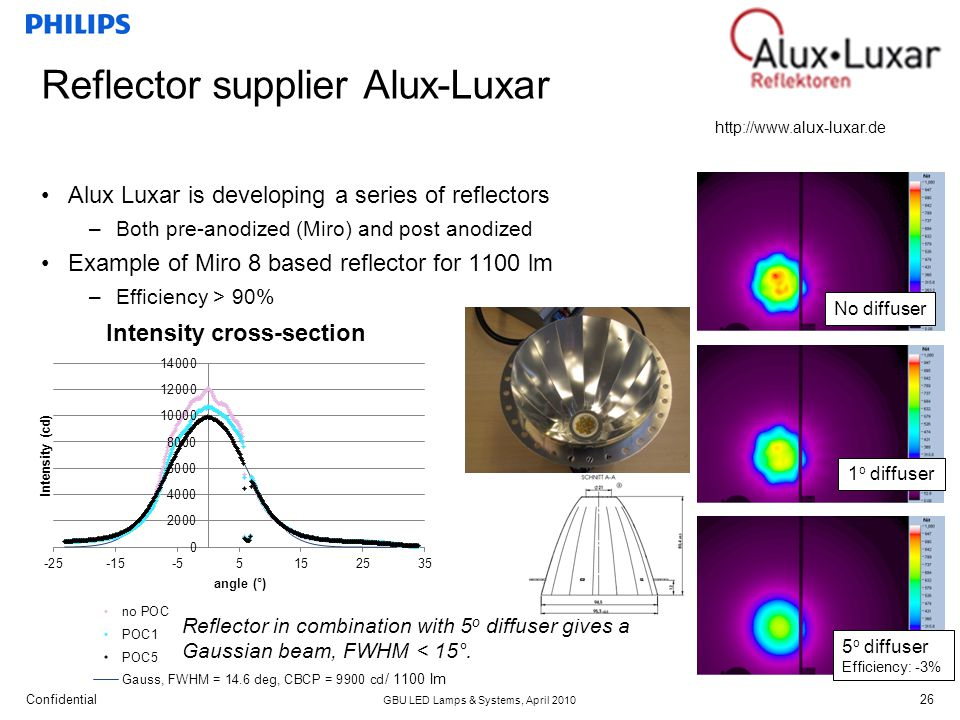Confidential GBU LED Lamps & Systems, April 2010 26 Reflector supplier Alux-Luxar Alux Luxar is developing a series of reflectors –Both pre-anodized (Miro) and post anodized Example of Miro 8 based reflector for 1100 lm –Efficiency > 90% http://www.alux-luxar.de No diffuser 1 o diffuser 5 o diffuser Efficiency: -3% Reflector in combination with 5 o diffuser gives a Gaussian beam, FWHM < 15°.