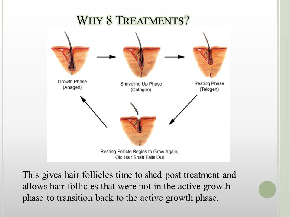 This gives hair follicles time to shed post treatment and allows hair follicles that were not in the active growth phase to transition back to the act