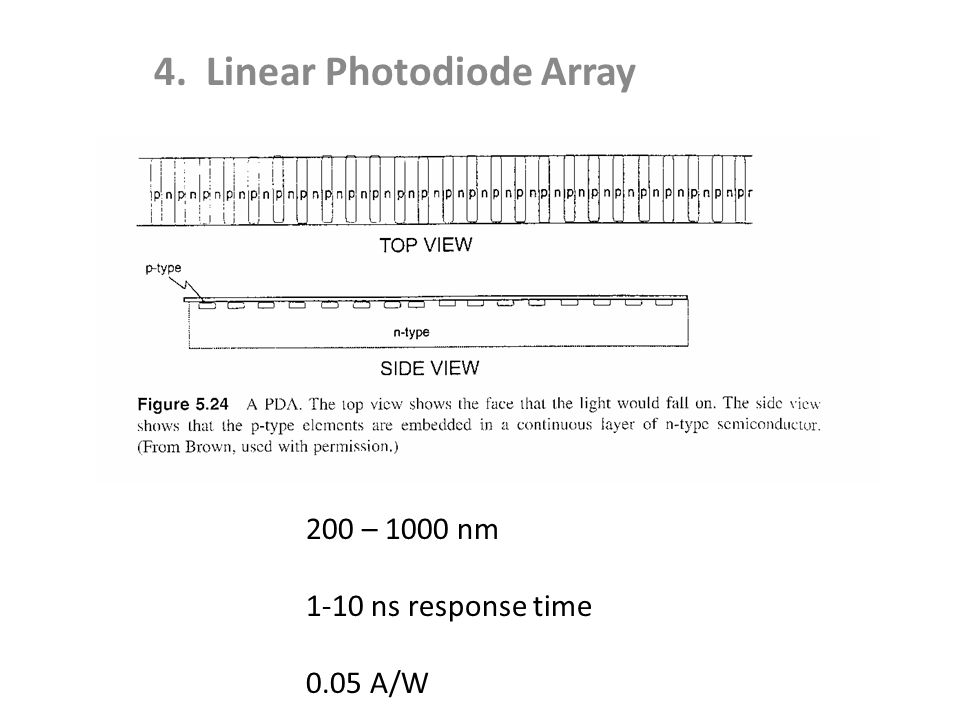 4. Linear Photodiode Array 200 – 1000 nm 1-10 ns response time 0.05 A/W