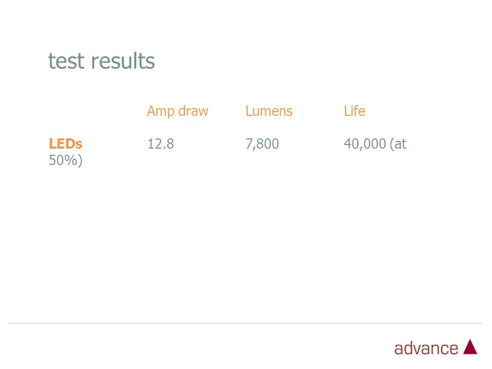 Amp drawLumensLife LEDs12.87,800 40,000 (at 50%) test results
