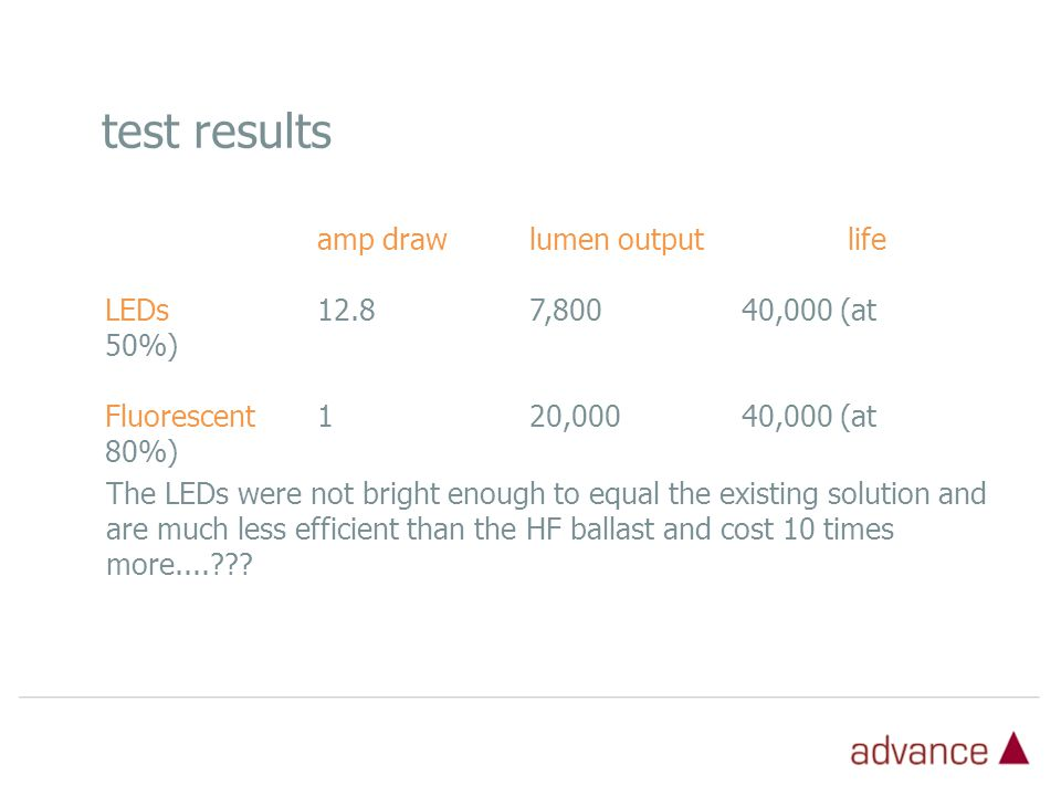 amp drawlumen outputlife LEDs12.87,800 40,000 (at 50%) Fluorescent120,000 40,000 (at 80%) test results The LEDs were not bright enough to equal the existing solution and are much less efficient than the HF ballast and cost 10 times more....