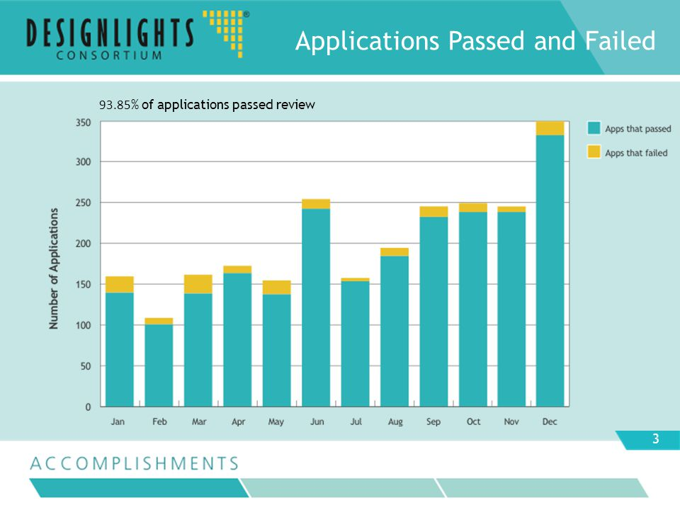 93.85 % of applications passed review Applications Passed and Failed 3
