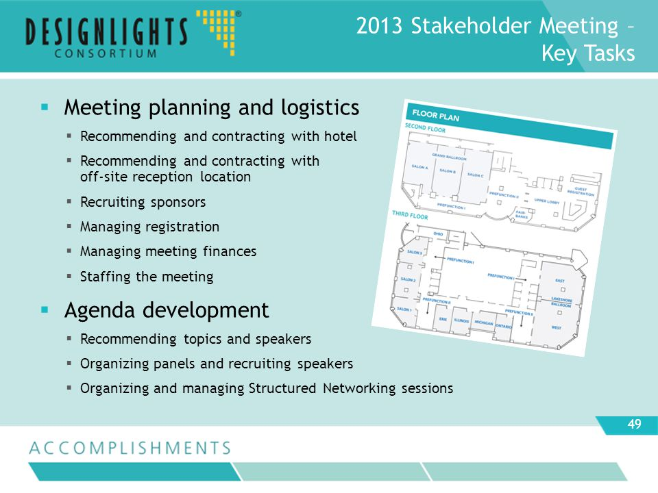 Meeting planning and logistics Recommending and contracting with hotel Recommending and contracting with off-site reception location Recruiting sponsors Managing registration Managing meeting finances Staffing the meeting Agenda development Recommending topics and speakers Organizing panels and recruiting speakers Organizing and managing Structured Networking sessions 2013 Stakeholder Meeting – Key Tasks 49