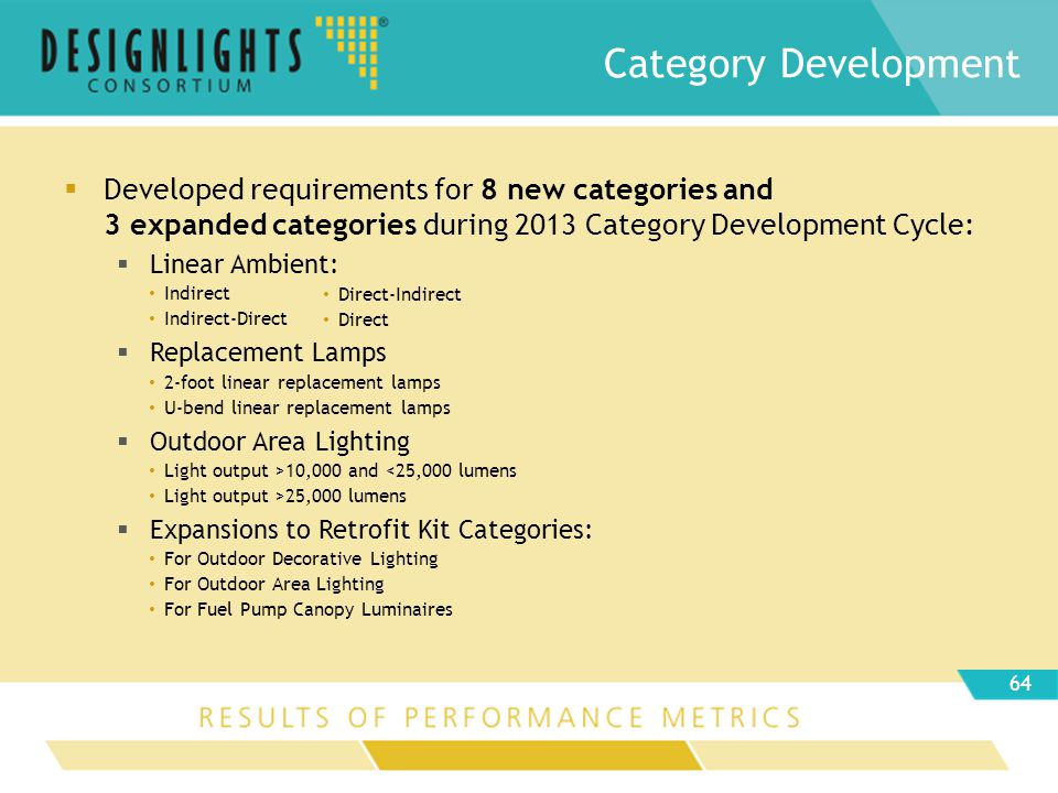 Developed requirements for 8 new categories and 3 expanded categories during 2013 Category Development Cycle: Linear Ambient: Indirect Indirect-Direct Replacement Lamps 2-foot linear replacement lamps U-bend linear replacement lamps Outdoor Area Lighting Light output >10,000 and <25,000 lumens Light output >25,000 lumens Expansions to Retrofit Kit Categories: For Outdoor Decorative Lighting For Outdoor Area Lighting For Fuel Pump Canopy Luminaires Category Development 64 Direct-Indirect Direct