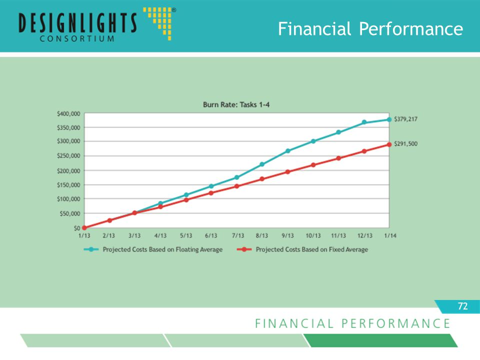 Financial Performance 72