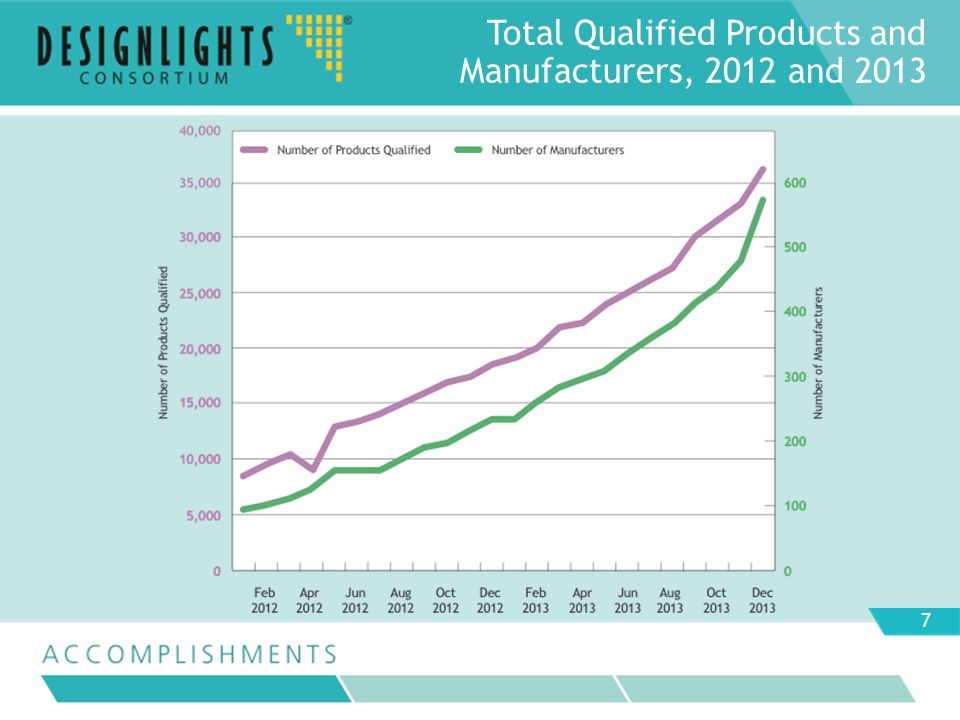 Total Qualified Products and Manufacturers, 2012 and 2013 7