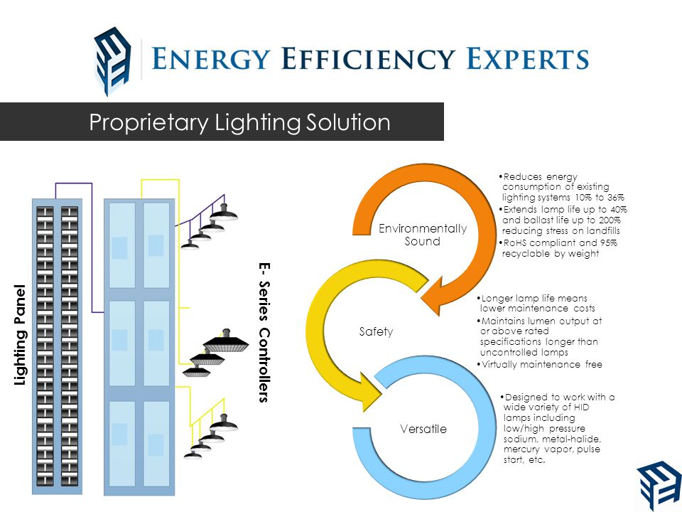 Reduces energy consumption of existing lighting systems 10% to 36% Extends lamp life up to 40% and ballast life up to 200% reducing stress on landfills RoHS compliant and 95% recyclable by weight Environmentally Sound Longer lamp life means lower maintenance costs Maintains lumen output at or above rated specifications longer than uncontrolled lamps Virtually maintenance free Safety Designed to work with a wide variety of HID lamps including low/high pressure sodium, metal-halide, mercury vapor, pulse start, etc.