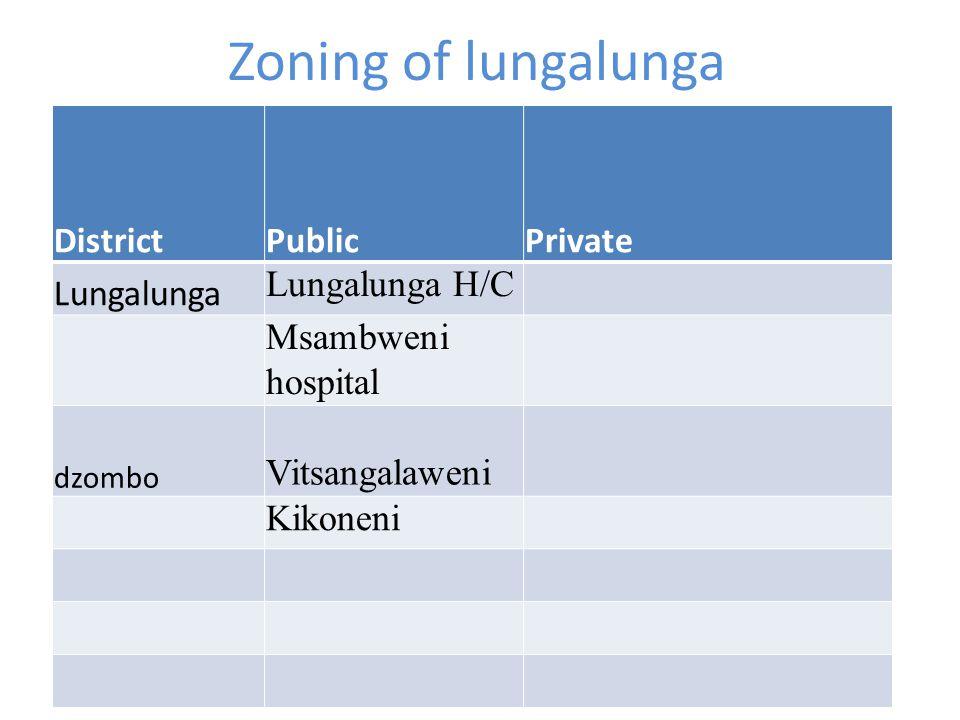 Zoning of lungalunga DistrictPublicPrivate Lungalunga Lungalunga H/C Msambweni hospital dzombo Vitsangalaweni Kikoneni