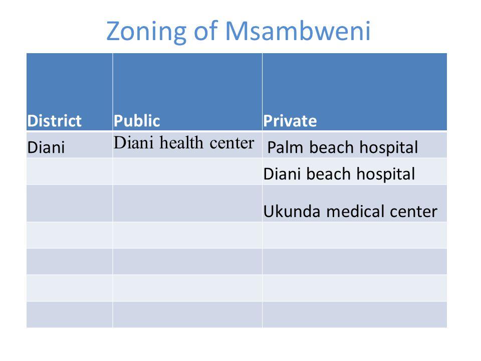 Zoning of Msambweni DistrictPublicPrivate Diani Diani health center Palm beach hospital Diani beach hospital Ukunda medical center