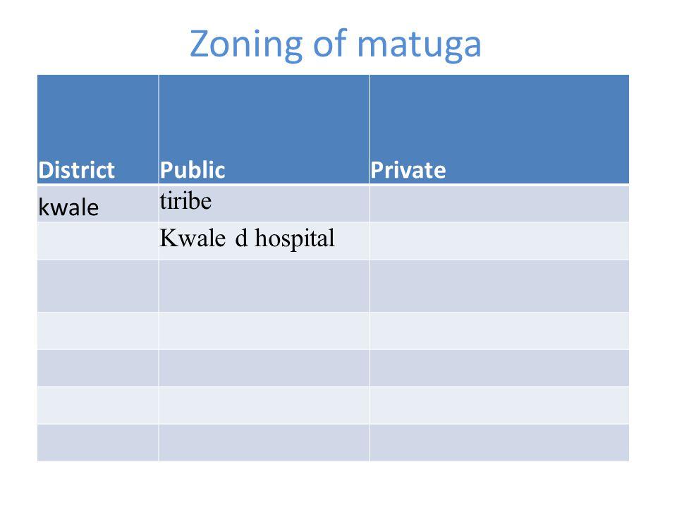 Zoning of kinango DistrictPublicPrivate kinango Kinango hospital mazeras Mazeras dispensary Mariakani hospital