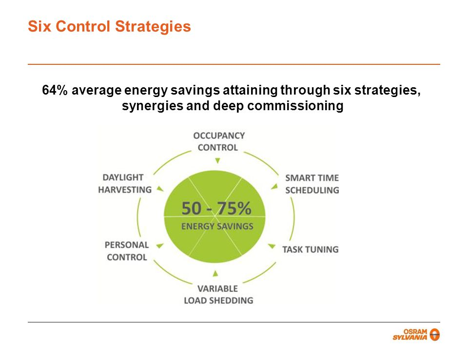 Six Control Strategies 64% average energy savings attaining through six strategies, synergies and deep commissioning