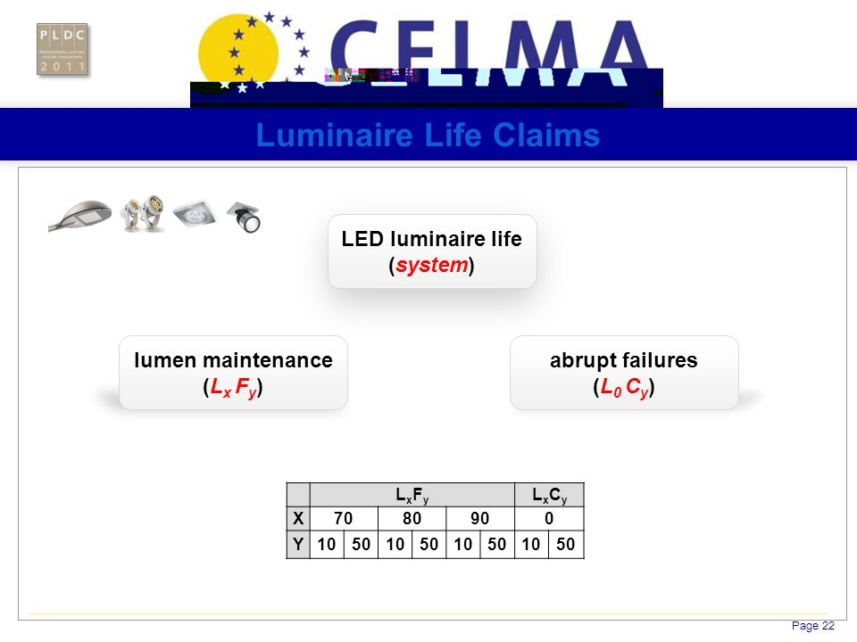 Page 22 Luminaire Life Claims LED luminaire life (system) lumen maintenance (L x F y ) abrupt failures (L 0 C y ) LxFyLxFy LxCyLxCy X7080900 Y1050105010501050