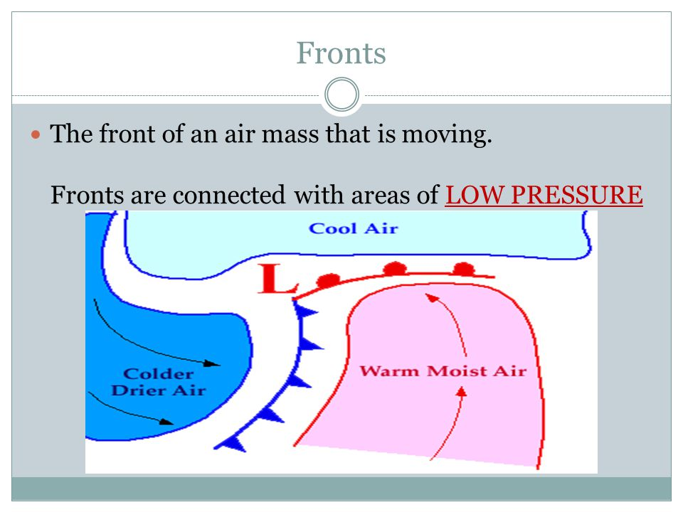Fronts The front of an air mass that is moving. Fronts are connected with areas of LOW PRESSURE