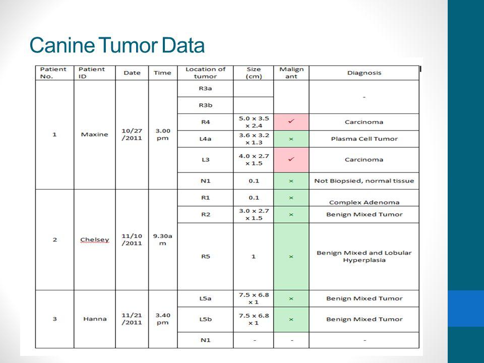 Canine Tumor Data