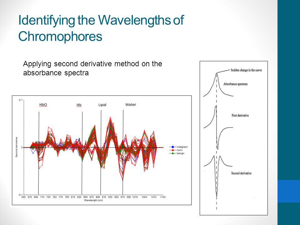 Identifying the Wavelengths of Chromophores Applying second derivative method on the absorbance spectra