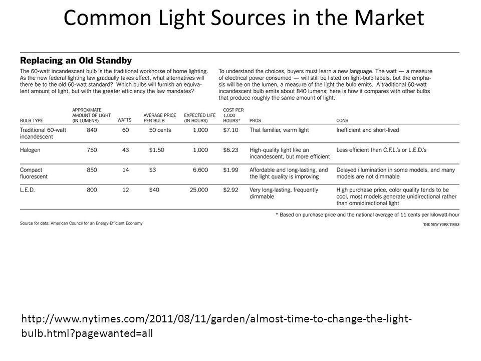 Common Light Sources in the Market http://www.nytimes.com/2011/08/11/garden/almost-time-to-change-the-light- bulb.html?pagewanted=all