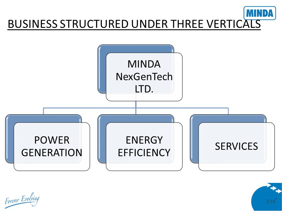 6/18 OUR VISION Minda NexGenTech, an integrated, end-to-end Power Solution Renewable Energy Company Bringing light, energy to the lesser privileged, in India as well as globally In a win-win, financially viable, self sustaining Business Model Supported by ongoing Investments and Innovations in Technology, Research and Development