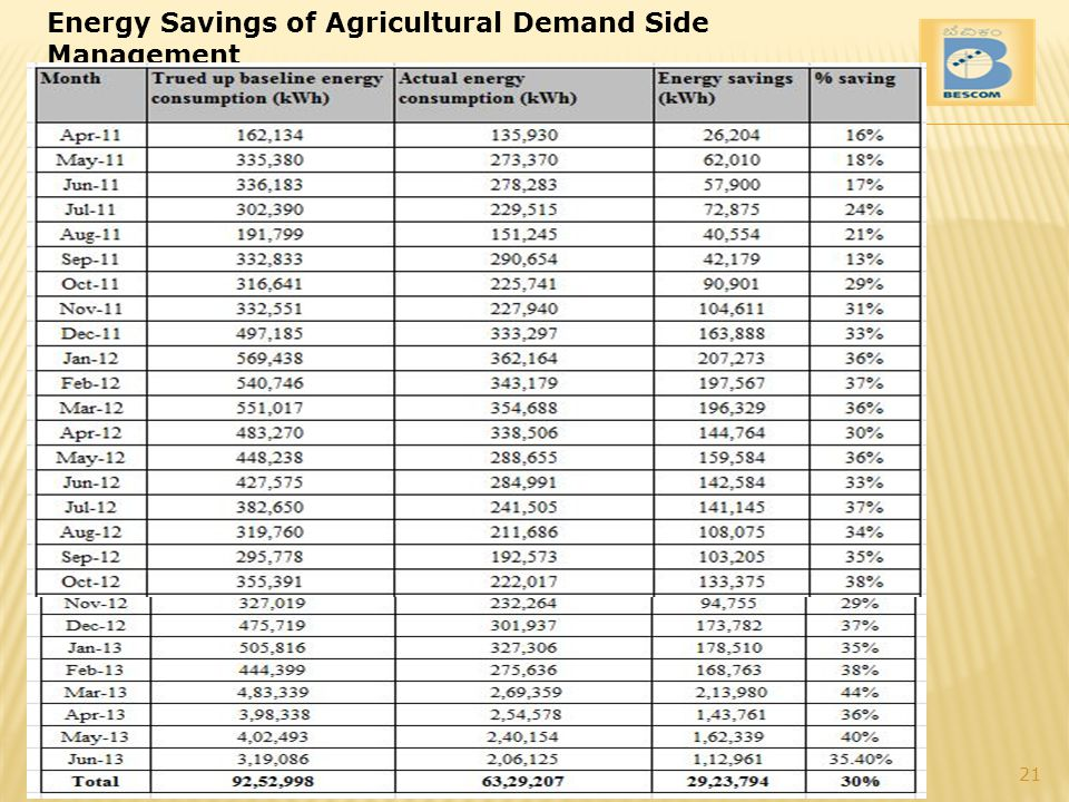 Energy Savings of Agricultural Demand Side Management 21