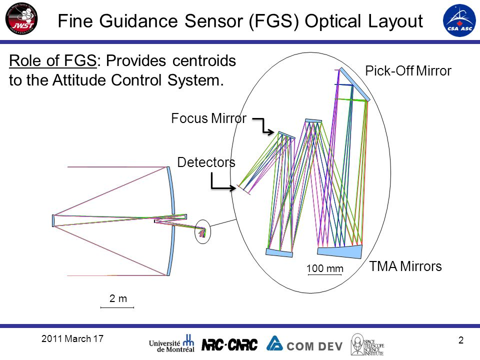 Fine Guidance Sensor (FGS) Optical Layout 2011 March 17 2 2 m 100 mm Pick-Off Mirror TMA Mirrors Focus Mirror Detectors Role of FGS: Provides centroids to the Attitude Control System.