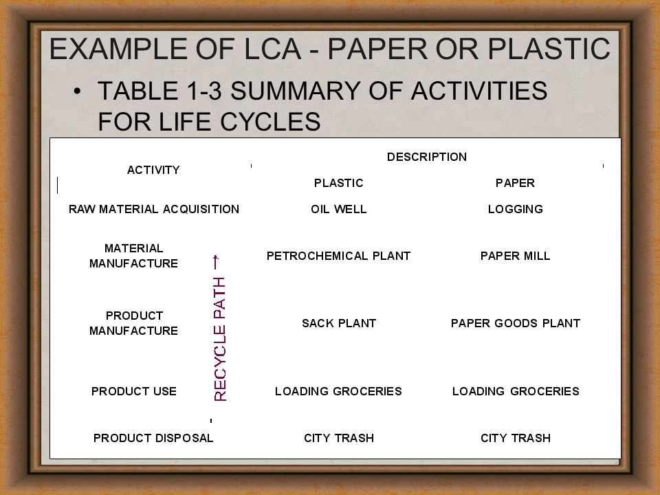 EXAMPLE OF LCA - PAPER OR PLASTIC TABLE 1-3 SUMMARY OF ACTIVITIES FOR LIFE CYCLES