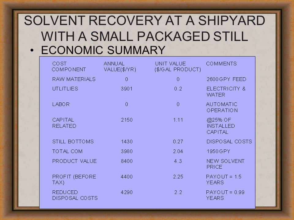 SOLVENT RECOVERY AT A SHIPYARD WITH A SMALL PACKAGED STILL ECONOMIC SUMMARY