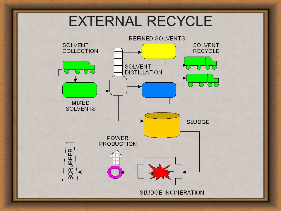 EXTERNAL RECYCLE