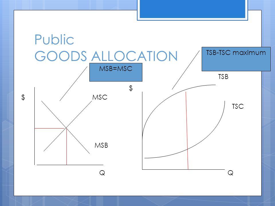 Public GOODS ALLOCATION $ $ QQ MSC MSB TSB TSC MSB=MSC TSB-TSC maximum