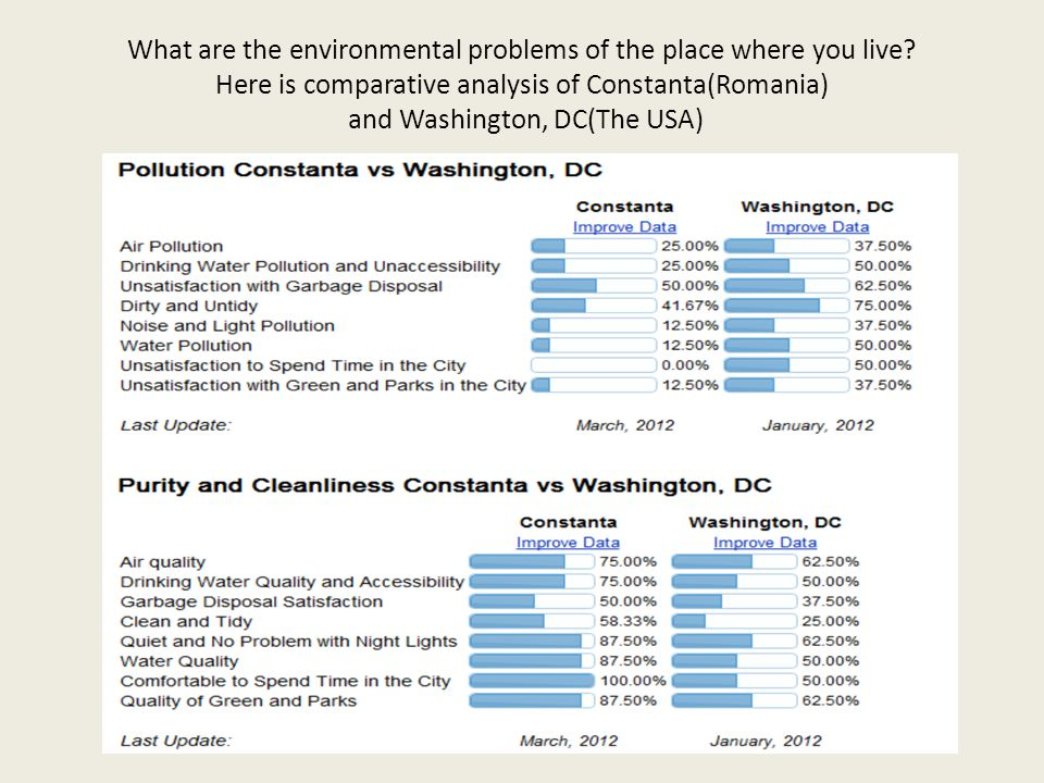 What are the environmental problems of the place where you live.