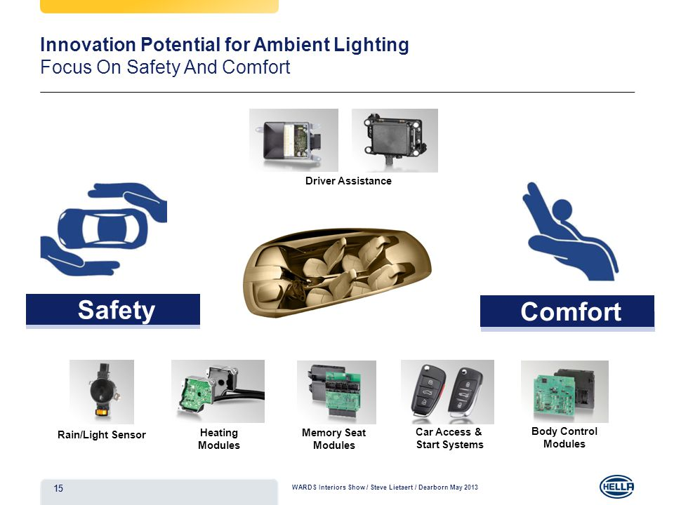 Safety Innovation Potential for Ambient Lighting Focus On Safety And Comfort Comfort Car Access & Start Systems Body Control Modules Rain/Light Sensor Heating Modules Memory Seat Modules 15 WARDS Interiors Show / Steve Lietaert / Dearborn May 2013 Driver Assistance