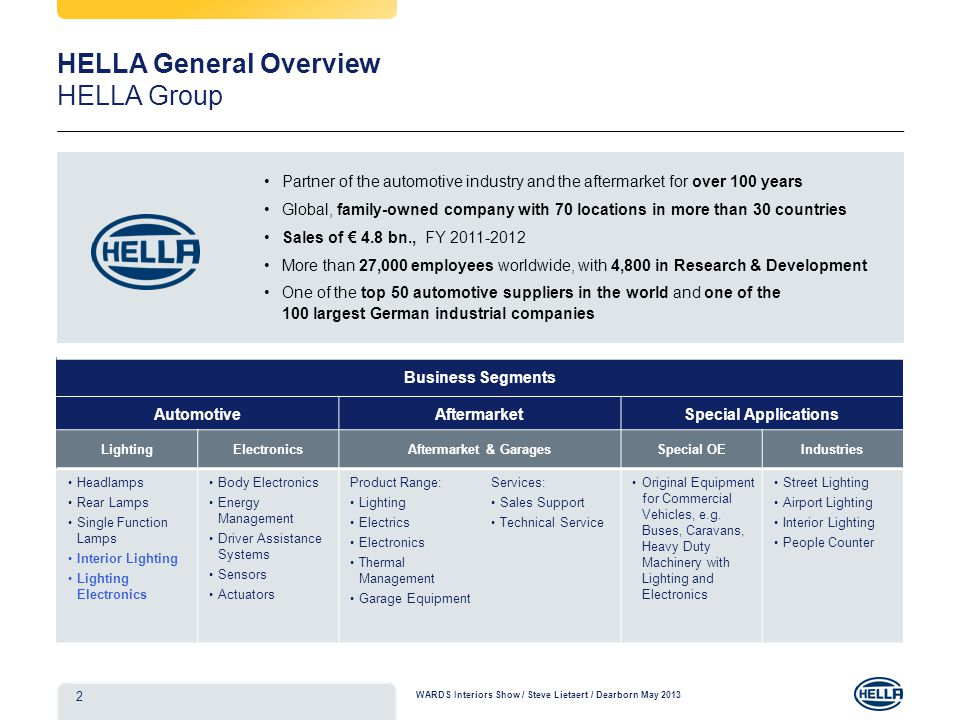 HELLA General Overview HELLA Group Partner of the automotive industry and the aftermarket for over 100 years Global, family-owned company with 70 locations in more than 30 countries Sales of 4.8 bn., FY More than 27,000 employees worldwide, with 4,800 in Research & Development One of the top 50 automotive suppliers in the world and one of the 100 largest German industrial companies Business Segments AutomotiveAftermarketSpecial Applications LightingElectronicsAftermarket & GaragesSpecial OEIndustries Headlamps Rear Lamps Single Function Lamps Interior Lighting Lighting Electronics Body Electronics Energy Management Driver Assistance Systems Sensors Actuators Product Range: Lighting Electrics Electronics Thermal Management Garage Equipment Services: Sales Support Technical Service Original Equipment for Commercial Vehicles, e.g.