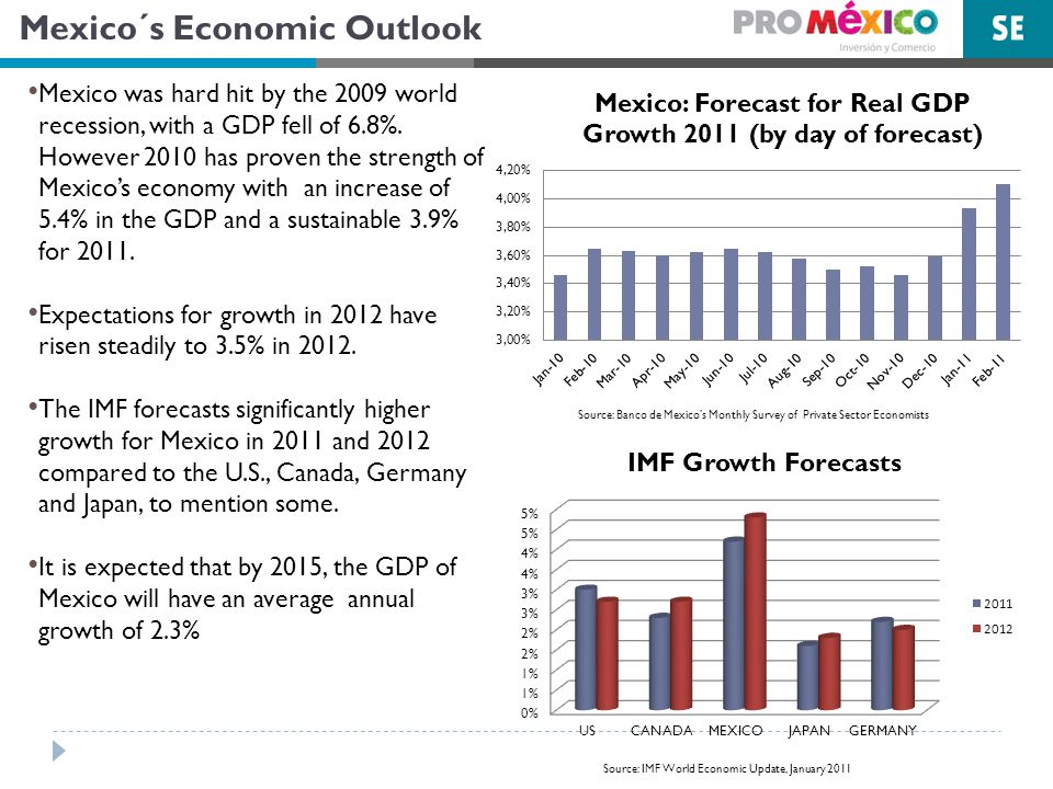 Mexico´s Economic Outlook Mexico was hard hit by the 2009 world recession, with a GDP fell of 6.8%.