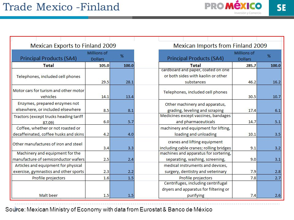 Trade Mexico -Finland Source: Mexican Ministry of Economy with data from Eurostat & Banco de México
