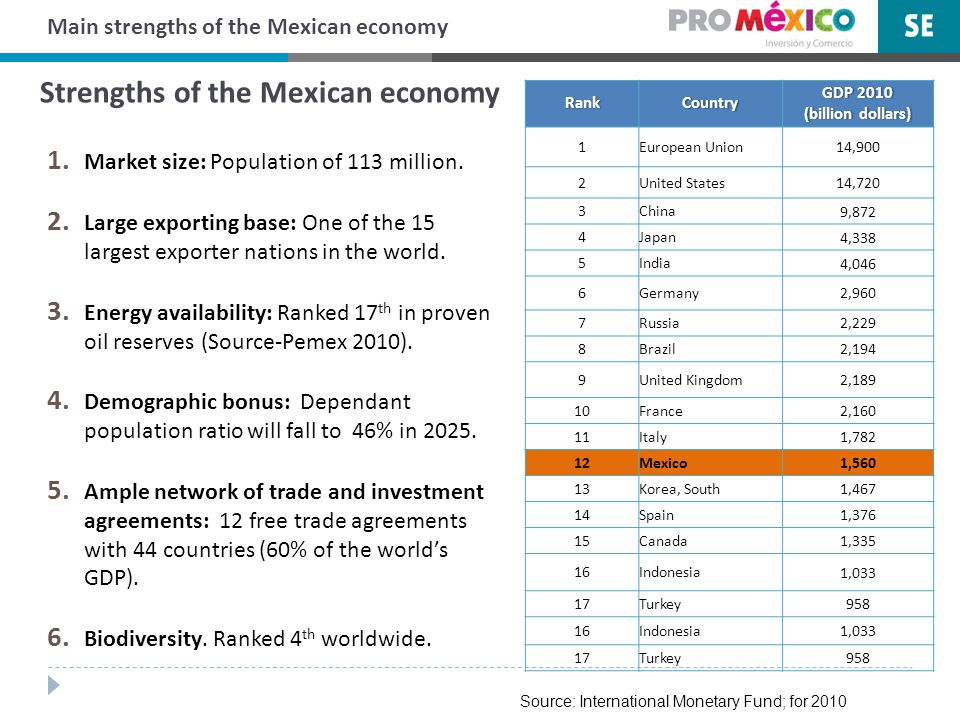 Main strengths of the Mexican economy 1. Market size: Population of 113 million.
