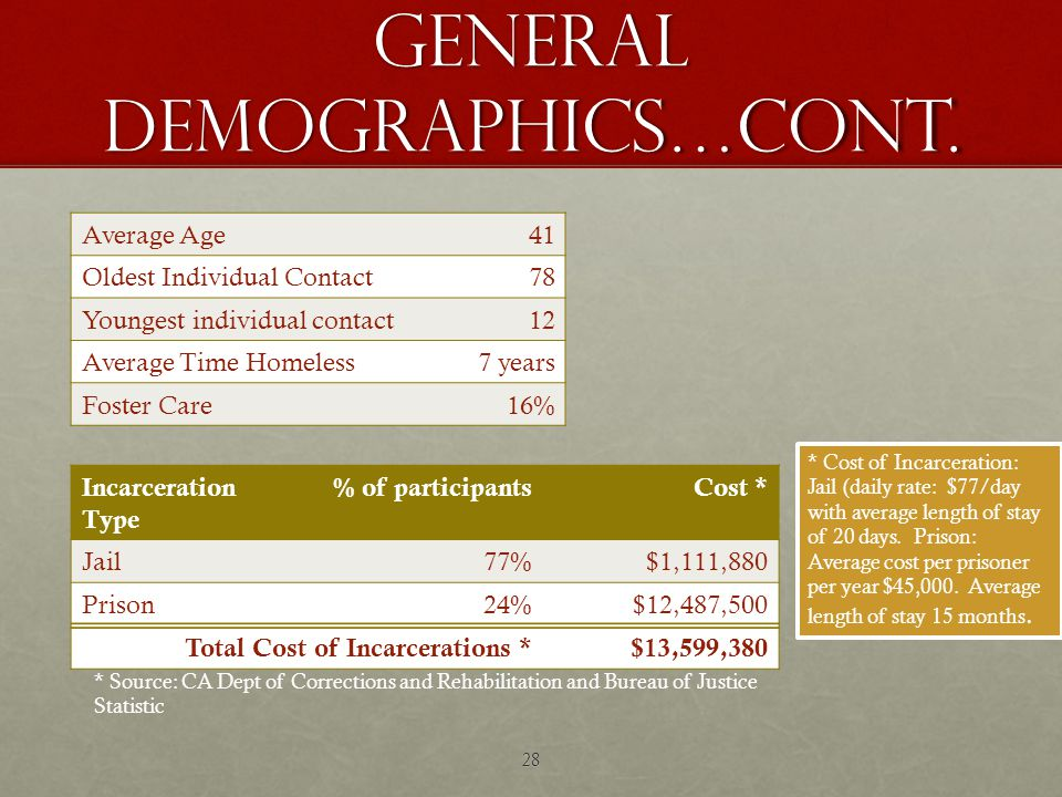 General Demographics…cont.