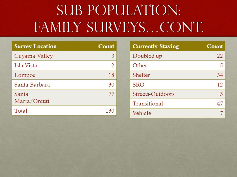 Sub-Population: Family Surveys…cont.