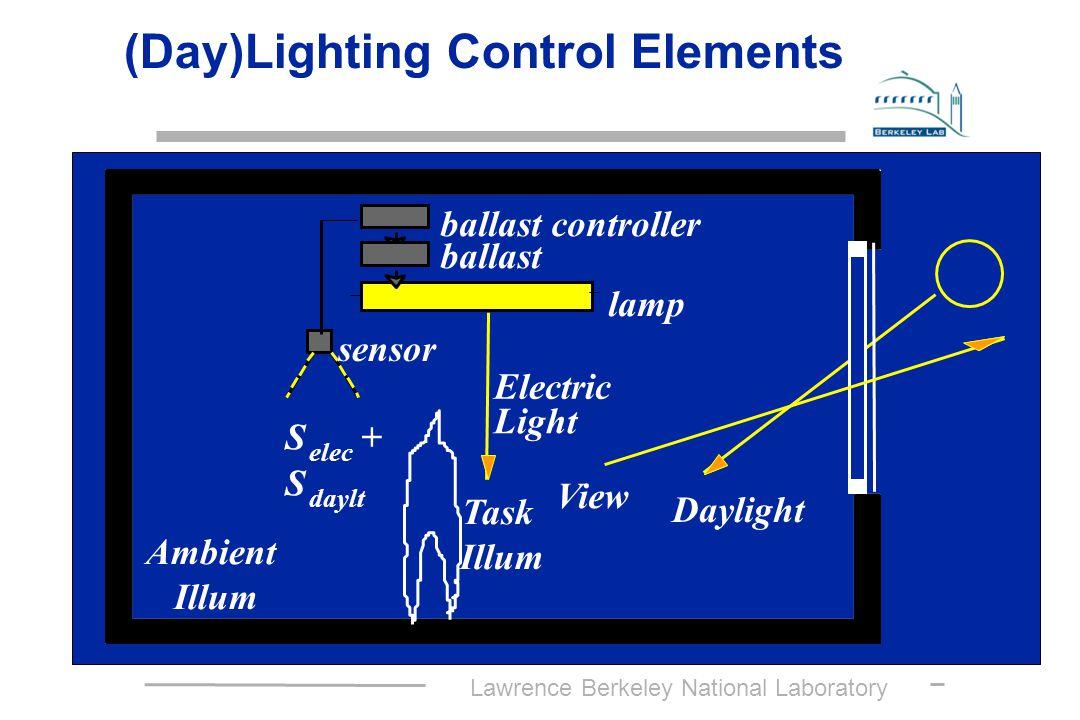 Lawrence Berkeley National Laboratory (Day)Lighting Control Elements Daylight S elec + S daylt Task Illum ballast controller ballast lamp Electric Light sensor Ambient Illum View
