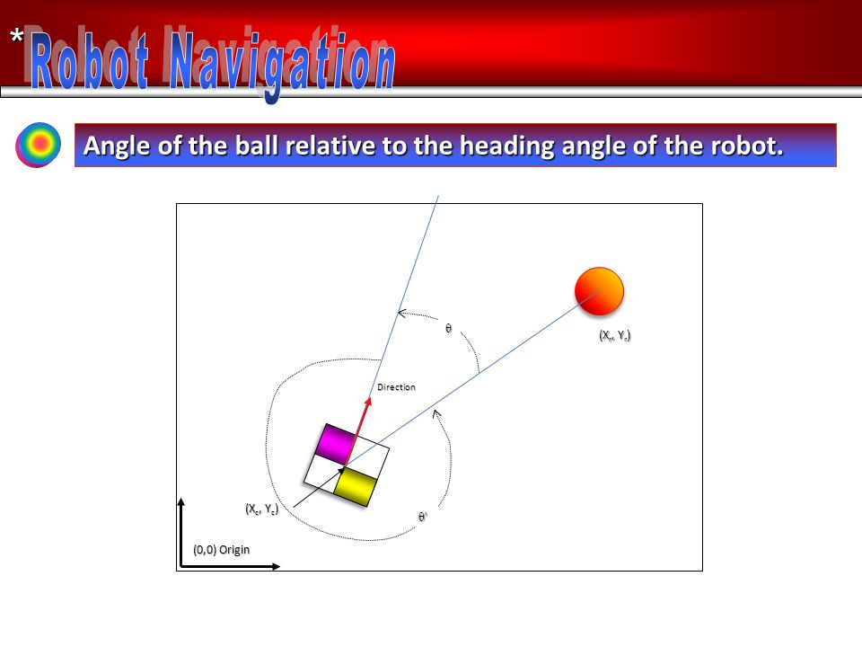 * Angle of the ball relative to the heading angle of the robot. Direction θ (X r, Y r ) (X c, Y c ) (0,0) Origin θ'